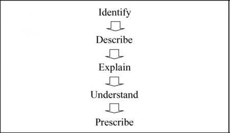 مسائل موجود بین رابطهی نظریه و عمل در حسابداری مدیریت