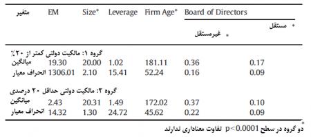 شواهدی تجربی از مدیریت سود و IFRS در شرکت های چینی عضو بورس