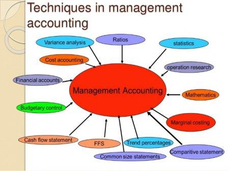 چکیده ای از حسابداری مدیریت